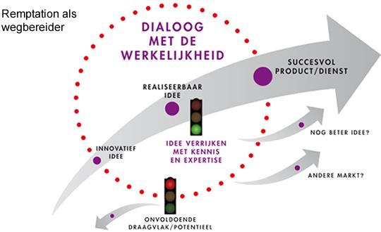 schema dialoog met de werkelijkheid